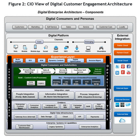 Implementing Digital Architecture | thoughtleadership.liquidhub.com | Designing  service | Scoop.it