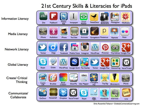 21st Century Skills & Literacies for iPads | Zuyd2.0 | Scoop.it