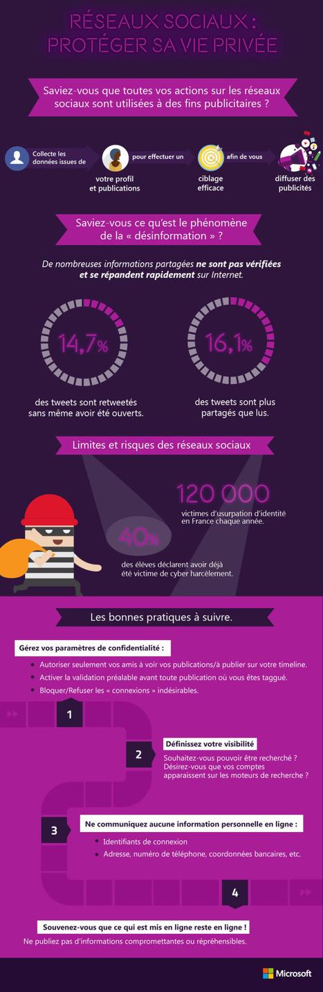 Réseaux sociaux : protéger sa vie privée   Marketing 3.0   Scoop.it