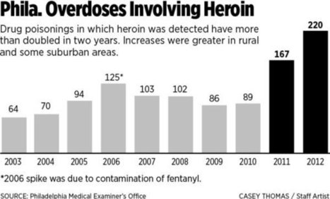 How heroin abuse has become epidemic - Philly.com   Heroin   Scoop.it