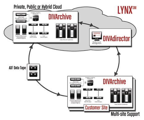 Front Porch Digital Announces LYNXdr Cloud-Based Disaster Recovery and Media Asset Storage Service [PR] | Video Breakthroughs | Scoop.it