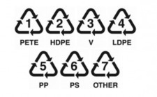 Your Guide to Plastic Recycling Symbols: The Numbers on Plastic | Shifting Waste | Scoop.it