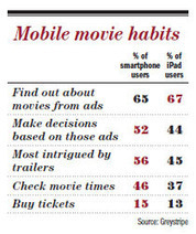 Tablets guide eyes to the multiplex - Variety | Mobile Media Coverage | Scoop.it