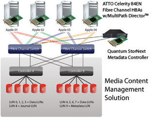 NetApp's Media and Entertainment Solution Enables Extreme Performance and Scalability for Managing High-Definition Video Content [PR] | Technology | Scoop.it