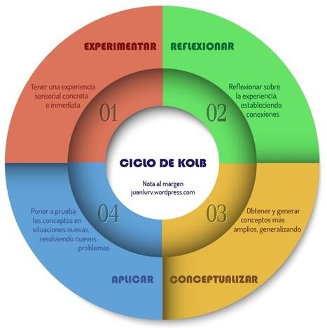 CICLO DE KOLB Y DISEÑO DE TAREAS - INED21 | Learn - Apprendre - Teach - Enseigner | Scoop.it
