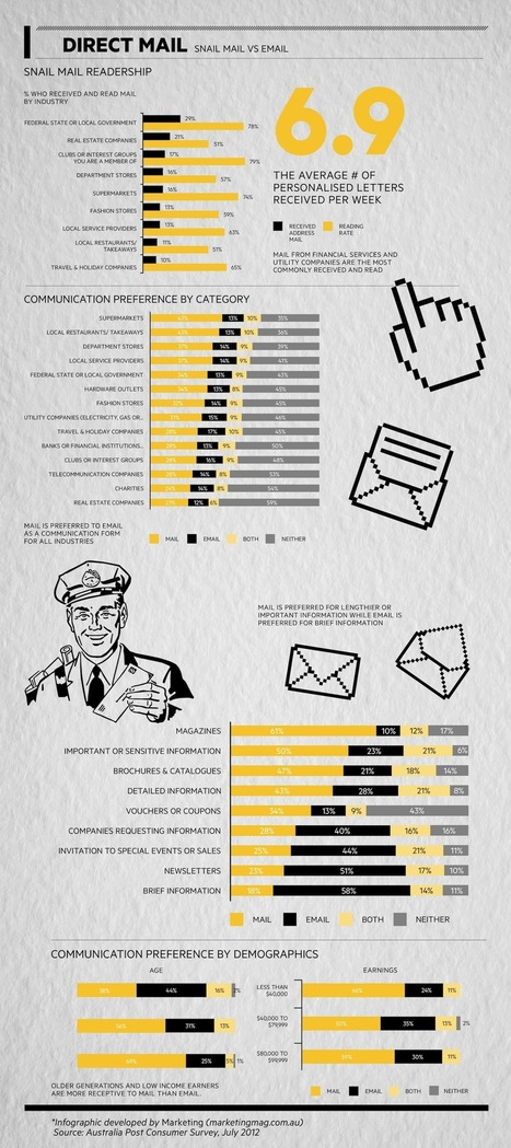 Snail Mail vs Email [infographic]: old school direct lives on... | MarketingHits | Scoop.it