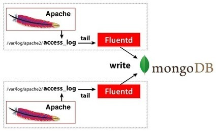 Use Fluentd for Real-Time MongoDB Log Collection | DZone | EEDSP | Scoop.it