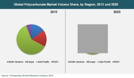 Polycarbonate Market is Expected to Reach US$ 19.59 Bn in 2020 | Market Research Reports | Scoop.it