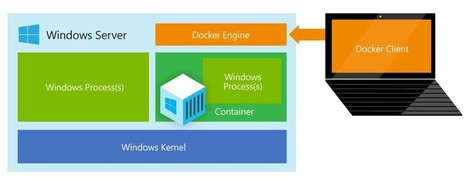 With Nano Server And Containers, Microsoft Takes On Linux - The Platform | Linux A Future | Scoop.it