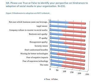 Social Research Key Findings - Enterprise Irregulars   Do the Enterprise 2.0!   Scoop.it