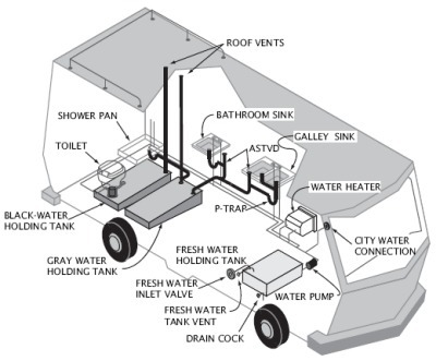 RV Sewer System | Technology into Architecture | Scoop.it