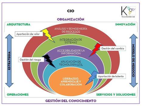 CIO | ASUMIR RIESGOS | Scoop.it