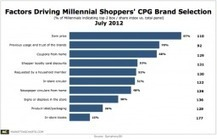 Millennials' CPG Brand Choices Influenced by Promotions, New Media | Digital Interactive Marketing | Scoop.it