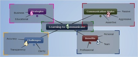 6 Simple Ways to Accelerate your Learning with Mind Mapping | Create, Innovate & Evaluate in Higher Education | Scoop.it