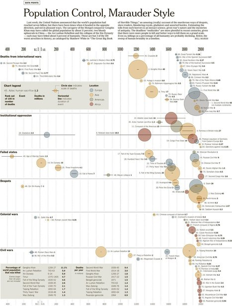Atrocities throughout history  -  INFOGRAPHICS | Daily Magazine | Scoop.it