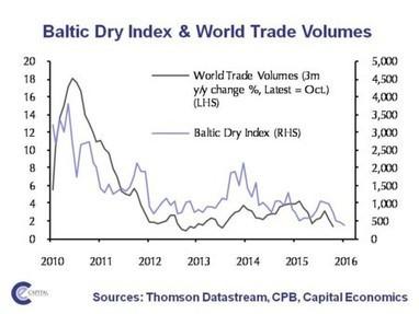 #Entorno Económico : el comercio mundial sigue en caída libre | Análisis del Macroentorno Económico: | Scoop.it