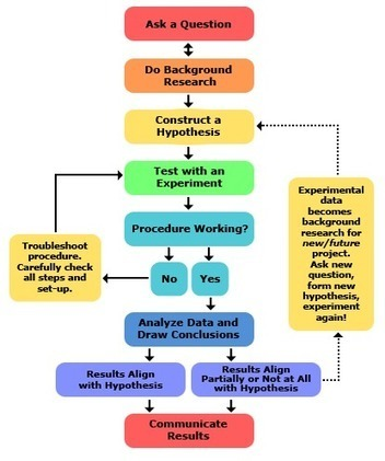 Steps of the Scientific Method | Elementary Gifted, Technology and Science | Scoop.it