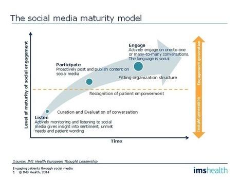 Engaging patients through Social Media   Digital Pharma mktg   Scoop.it