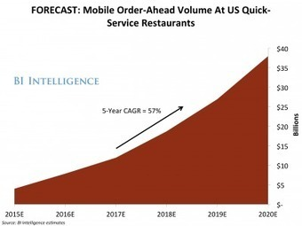Ordering ahead using #mobile phone app leads to +30% in order value | Digital Transformation of Businesses | Scoop.it