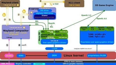Linux Graphics News | Linux Journal | opencl, opengl, webcl, webgl | Scoop.it