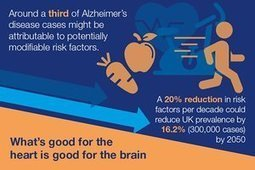 Tackling dementia: what's good for the heart is good for the brain | Social services news | Scoop.it