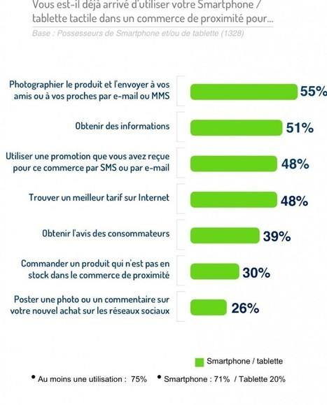 Web to store : ce que les marchands ne veulent pas entendre (étude ... - viuz   Veille digitale en assurance, assistance et services   Scoop.it