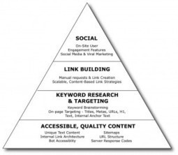 How to use the SEO Pyramid Strategy | Strategy formulation | Scoop.it