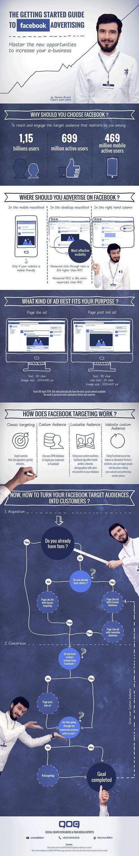 Introducción a la publicidad de Facebook | Redes Sociales | Scoop.it
