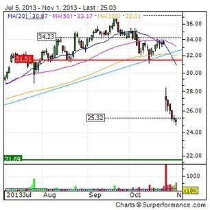 QLIK TECHNOLOGIES INC : Taylor Wimpey Lands Success with QlikView ... - 4-traders (press release) | Eye on Qlik | Scoop.it