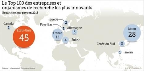 La France, 3ème pays le plus innovant au monde en 2013 ? | Open Source Thinking | Scoop.it