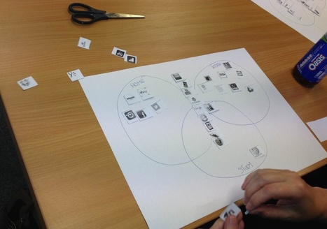 "Digital Literacies ""icon mapping"" exercise 
