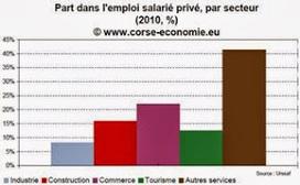 L'ECONOMIE CORSE: Attractivité et emploi en Corse   Corse   Scoop.it