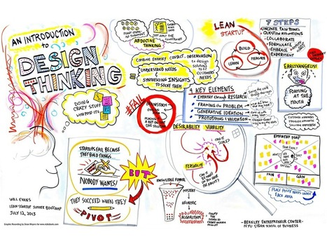 An Introduction To Design Thinking - | Edumathingy | Scoop.it