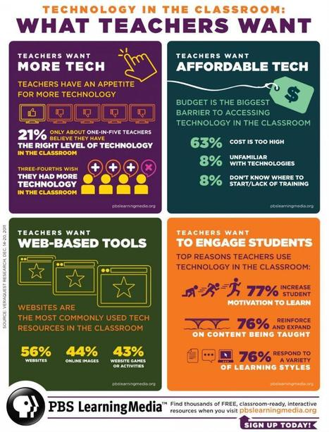 Teachers Want Technology | Create: 2.0 Tools... and ESL | Scoop.it