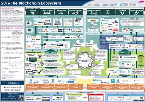 Une carte pour définir l'écosystème BLOCKCHAIN | Machines Pensantes | Scoop.it