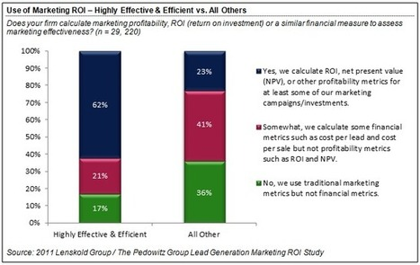 2011 B2B Lead Generation Marketing ROI Study | Selling More with Great Content | Scoop.it