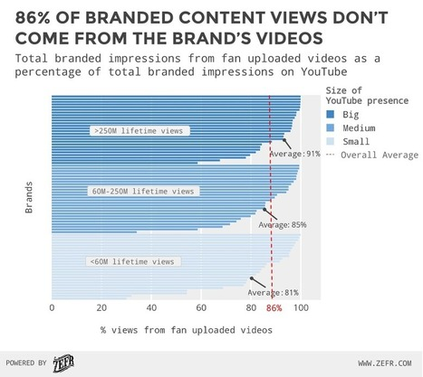 Fan Videos Drive 86% of Branded Content Views on YouTube - ZEFR Blog | Marketing & Webmarketing | Scoop.it