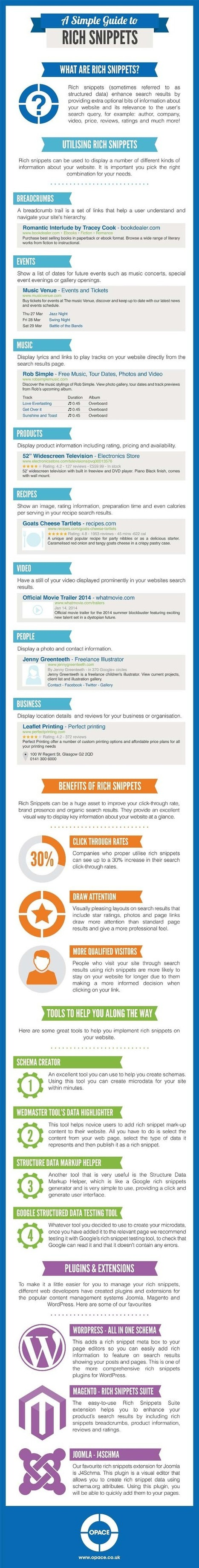 Infographic A Simple Guide to Rich Snippets | Infographics Creator | eCommerce:SEO | Scoop.it