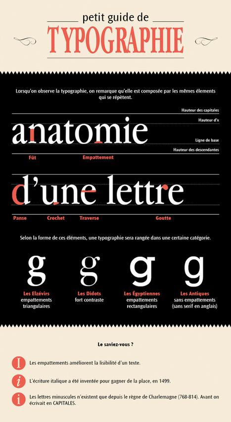 Petit guide de typographie - dépix.fr | Typography, graphisme & curiosités graphiques | Scoop.it