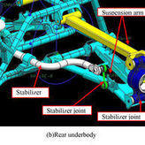 Landing on a new method for conducting strength analysis of ATV body frame | Automotive Development | Scoop.it