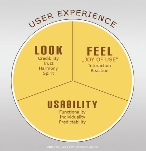 Diseño de la Experiencia de Usuario (UX) | Interfaz | Starriser | Diseño de servicios | Scoop.it