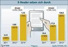 Les ebooks et les readers en forte progression en Allemagne   Outils et  innovations pour mieux trouver, gérer et diffuser l'information   Scoop.it