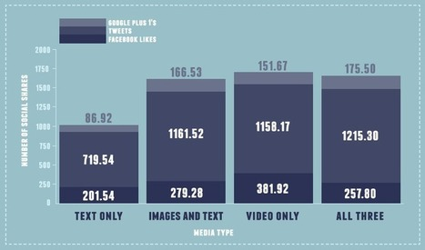 The Distilled Guide to Online Video Marketing | What is Video Marketing? | Scoop.it
