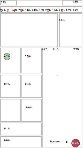 Optimizing Conversion: Hands-On UX Analysis - 'Net Features - Website Magazine | Digital Love | Scoop.it