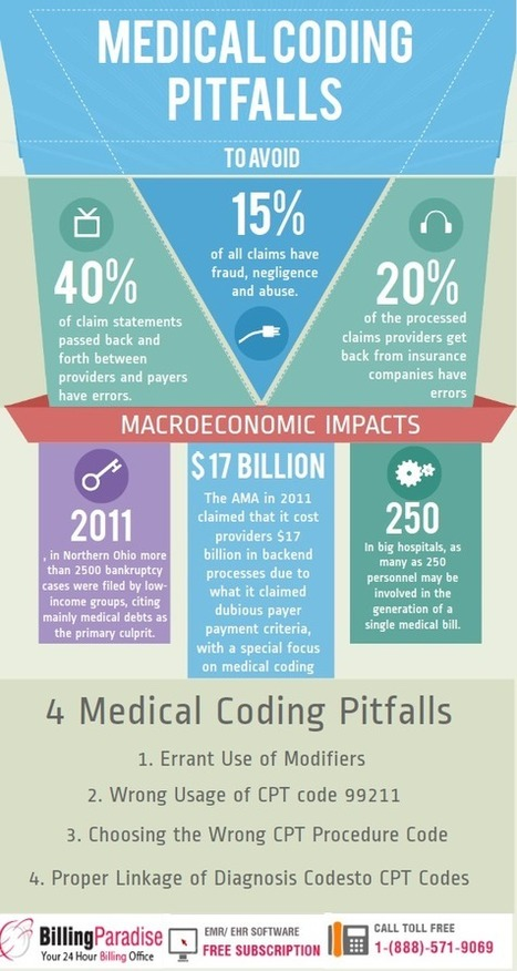 4 MEDICAL CODING ERRORS WHICH MIGHT ARREST YOUR RCM CYCLE!!! | Medical Billing & Coding | Scoop.it