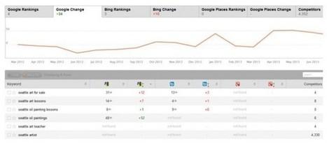 The Evolution of SEO Metrics - Search Engine Journal   Social Media, SEO, Mobile, Digital Marketing   Scoop.it