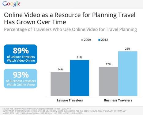 Hot Social Media Trends in 2013? Blogs, Podcasts & Videos | Business 2 Community | Маркетинг для малого бизнеса | Scoop.it