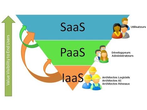 Les différents modèles et niveaux  de Cloud Computing | LdS Innovation | Scoop.it