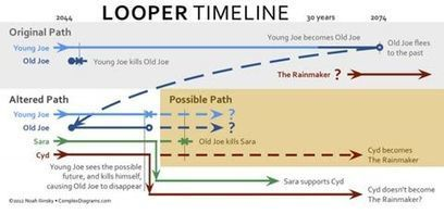 New Infographic Illustrates A Major Flaw In Looper's Ending | Master of My Domain | Scoop.it