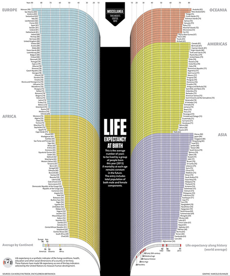 Infographic: Life expectancy at birth | Education | Scoop.it